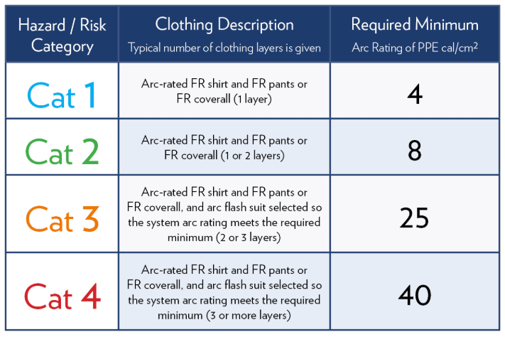 Arc Flash PPE Cal Rating