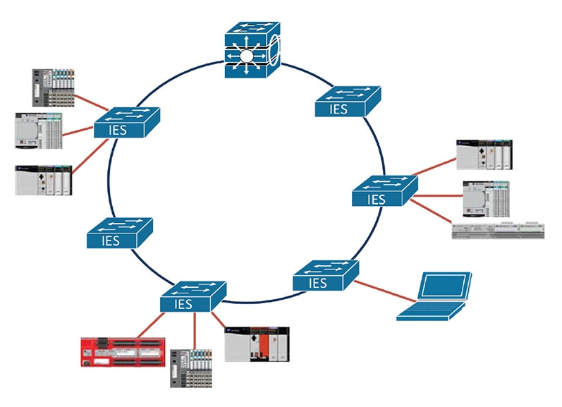 Ring Topology Protocols  for Industrial Automation