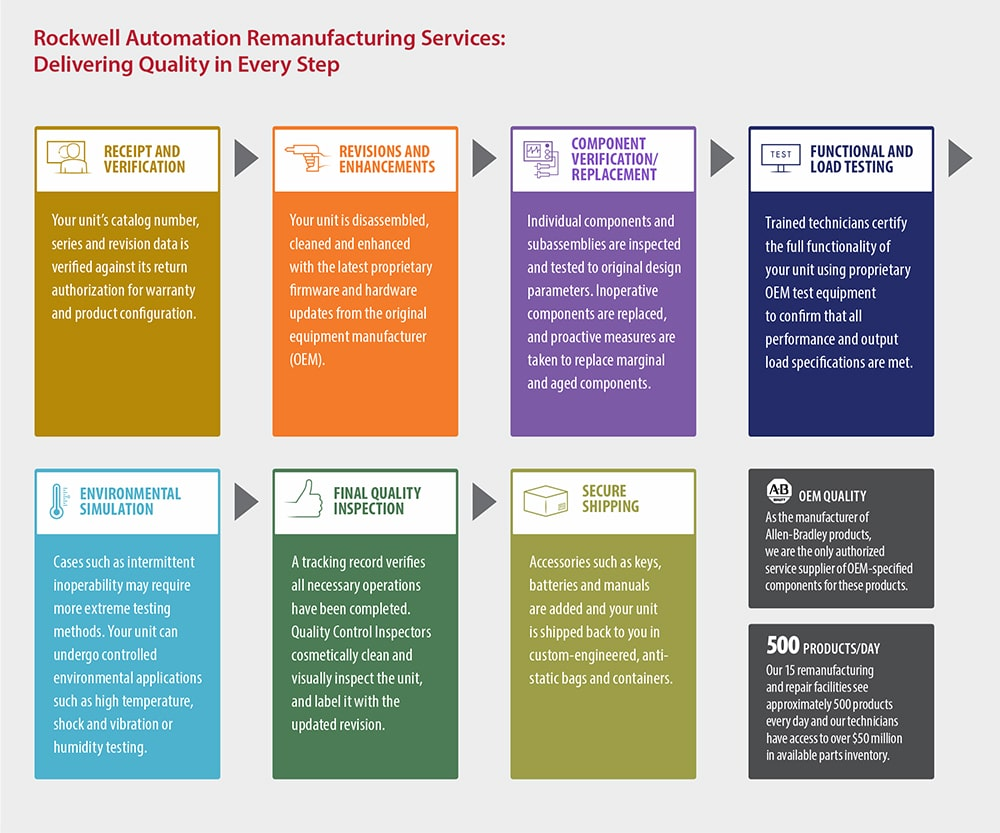 Rockwell Automation Remanufacturing Services