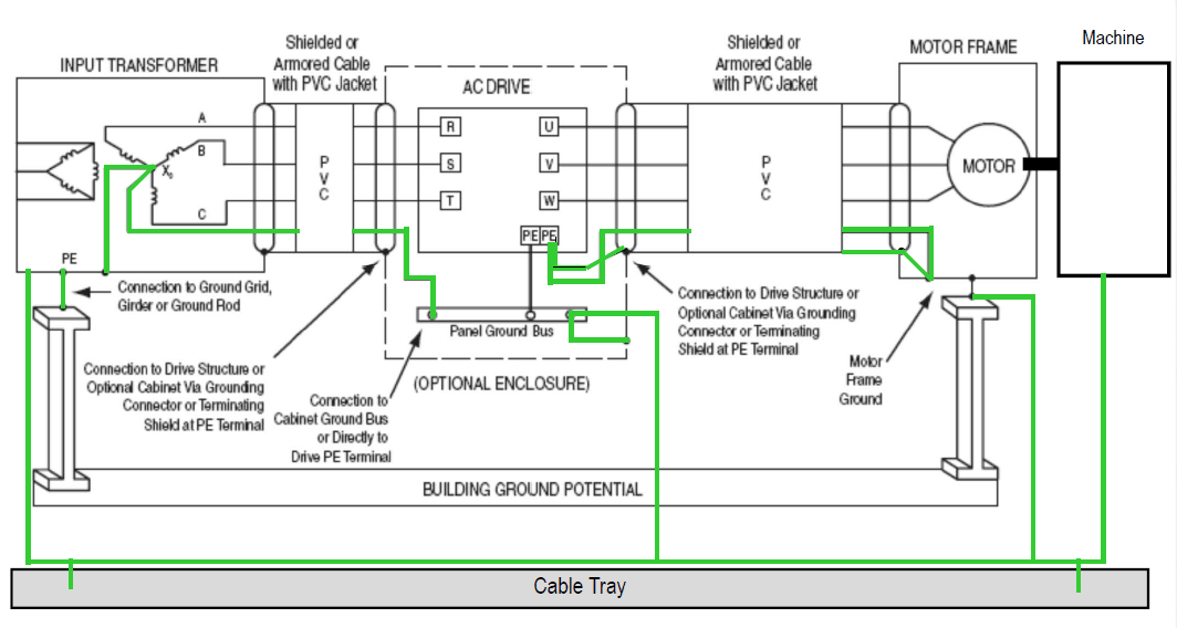 VFD Series: Connect the Shield in VFD Cable | Horizon SolutionsHorizon Solutions
