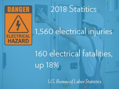 Electrical Safety Statics