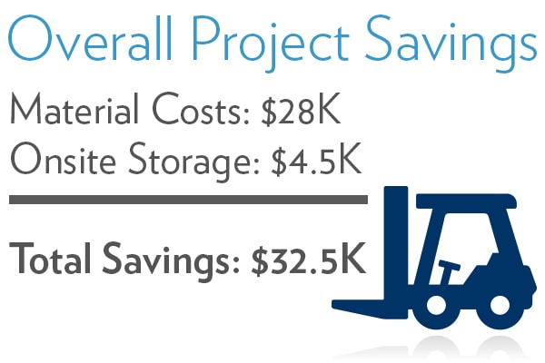 Material Storage Savings with Horizon Solutions