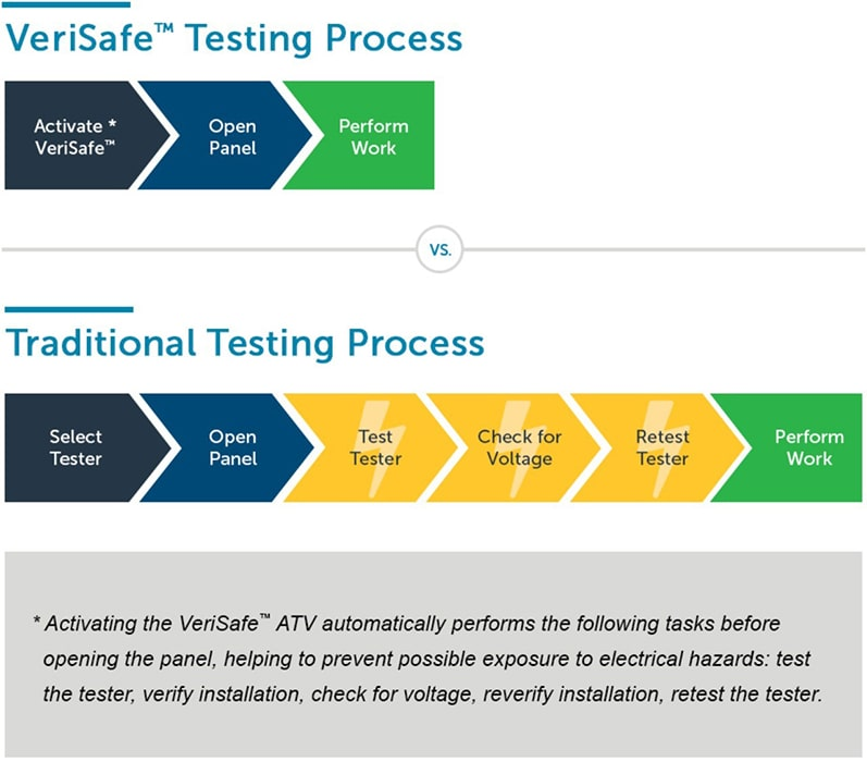 VeriSafe Testing Process Absence of Voltage Testers